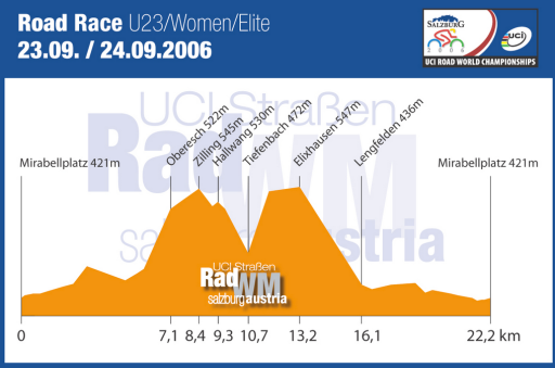 The 2006 World Championship course profile.