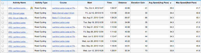 August 31, 2013: 3rd best average speed since records began!